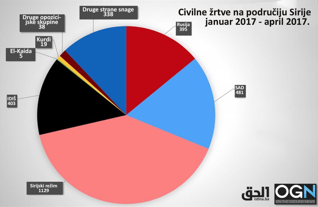 Civilne žrtve i priča o terorizmu